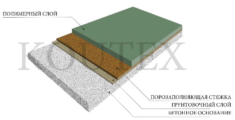 Декор моно (одноцветный) наливное покрытие