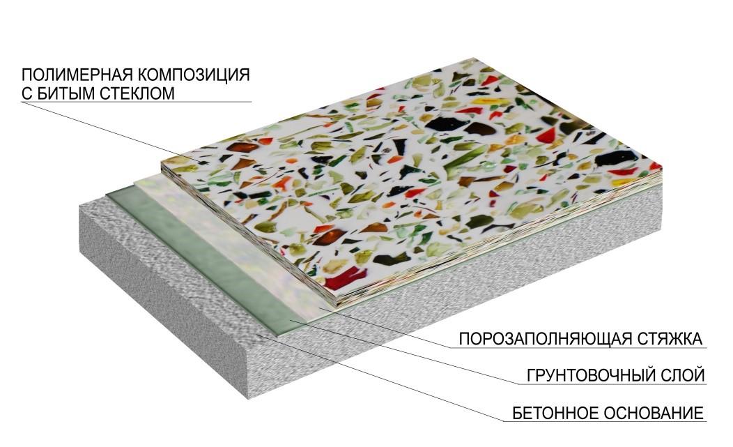 Наливные полы на основеполимерной композиции элад офисный наливной пол санкт-петербург