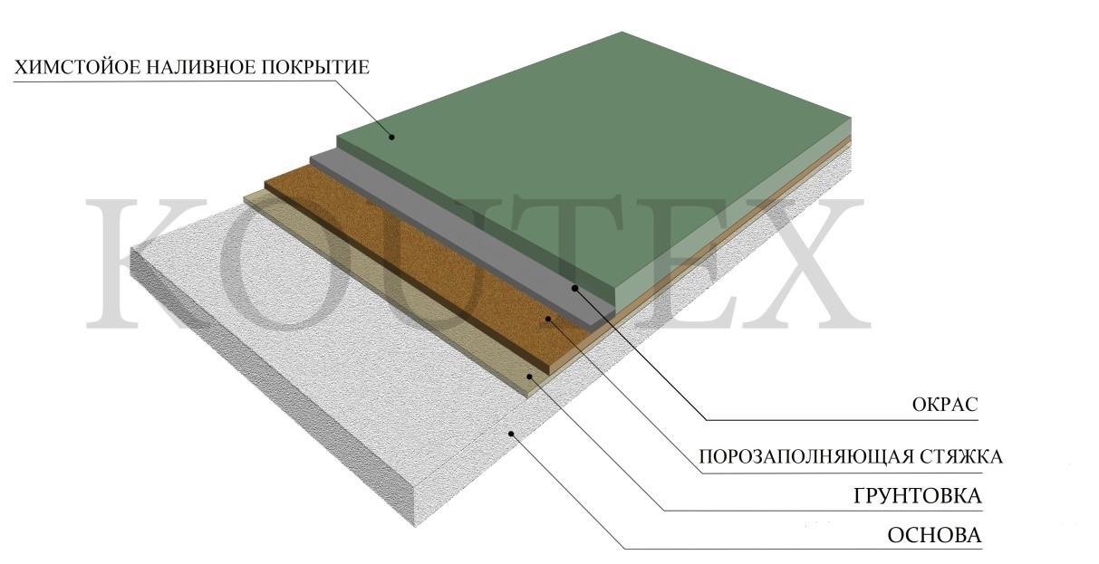 Полимерное толстослойное наливное покрытие с химстойкими свойствами