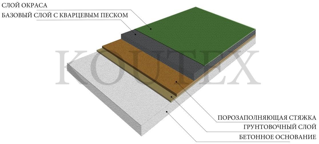 ККП В1 - тонкослойное покрытие методом отсыпки кварцевым песком