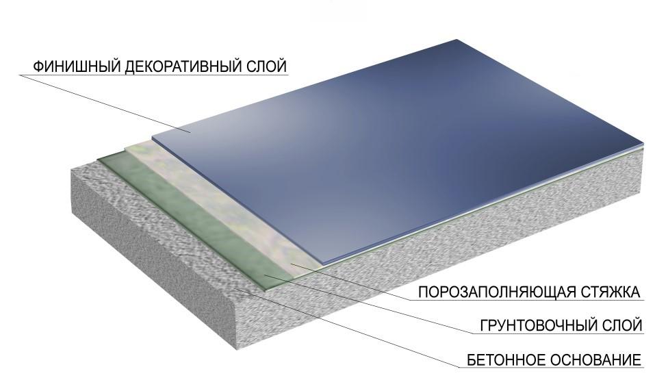 Полимерное тонкослойное декоративное цветное покрытие без гидроизоляции