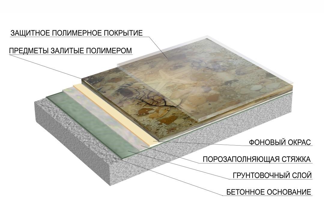 Заливка предметов полимером